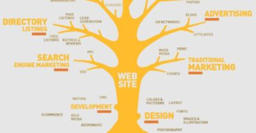 Digital Marketing Tree
