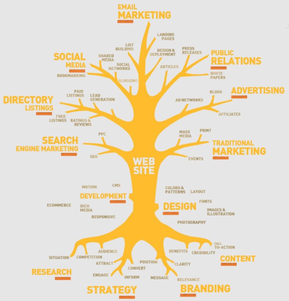 Digital Marketing Tree